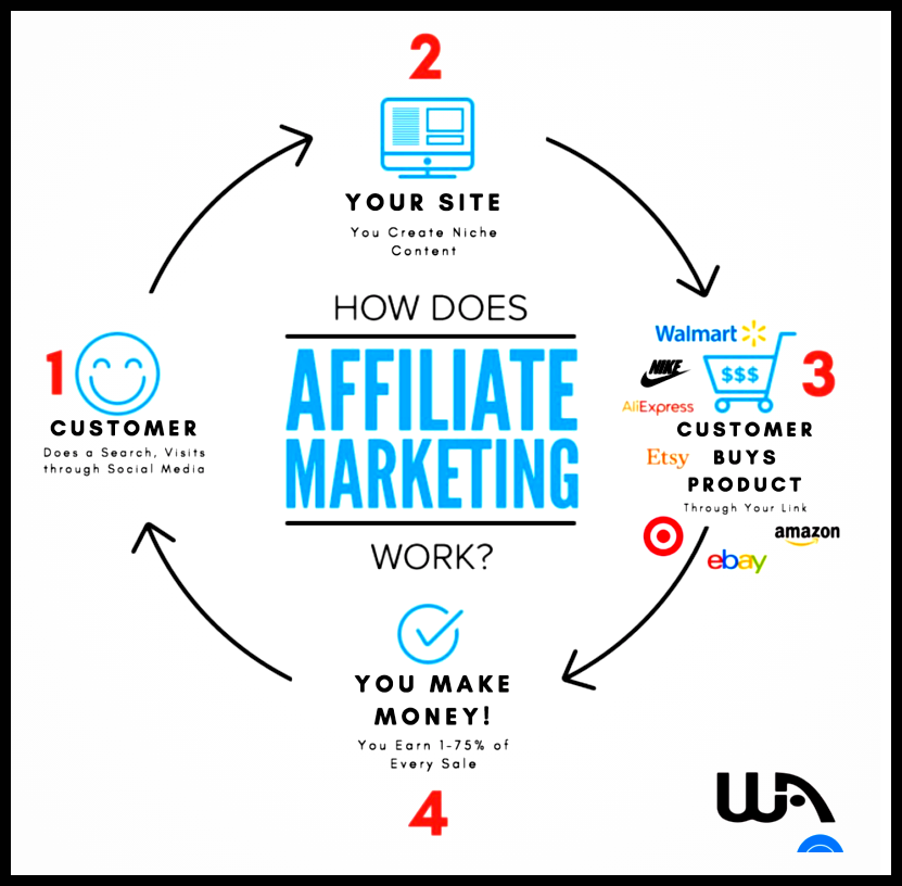 Wealthy Affiliate - An Honest review