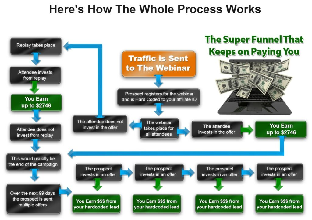 Is John Thornhill's Partnership To Success Program a reliable MLM to earn?